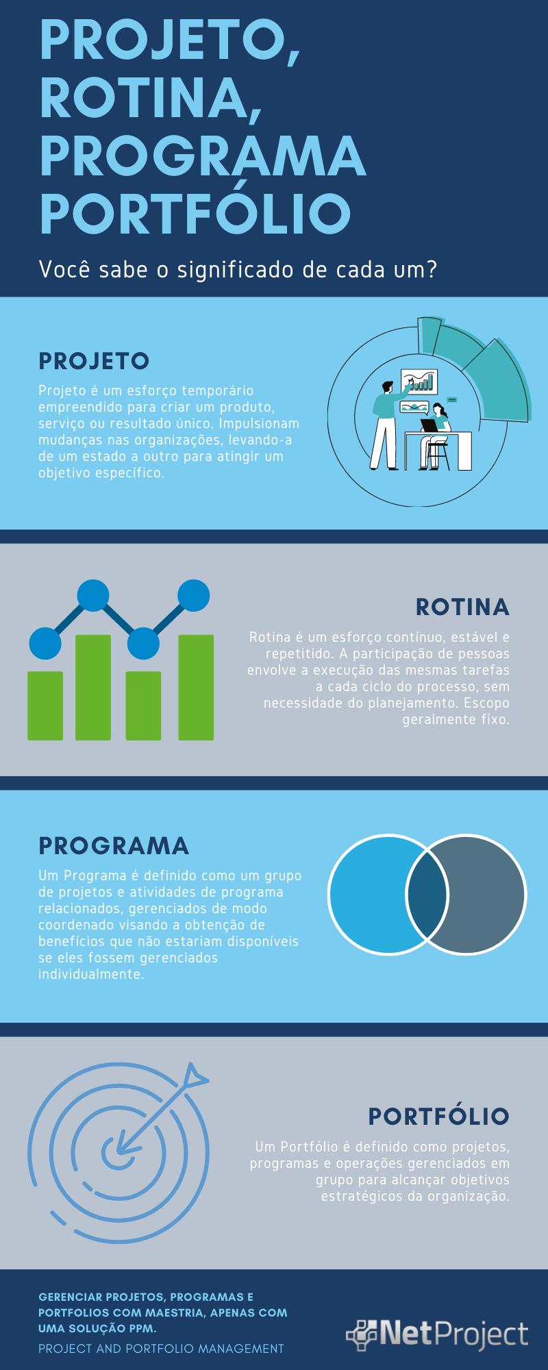 Qual a diferença entre Projeto, Rotina, Programa e Portfólio?