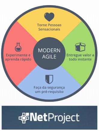 O que é Modern Agile, o novo Manifesto Ágil?