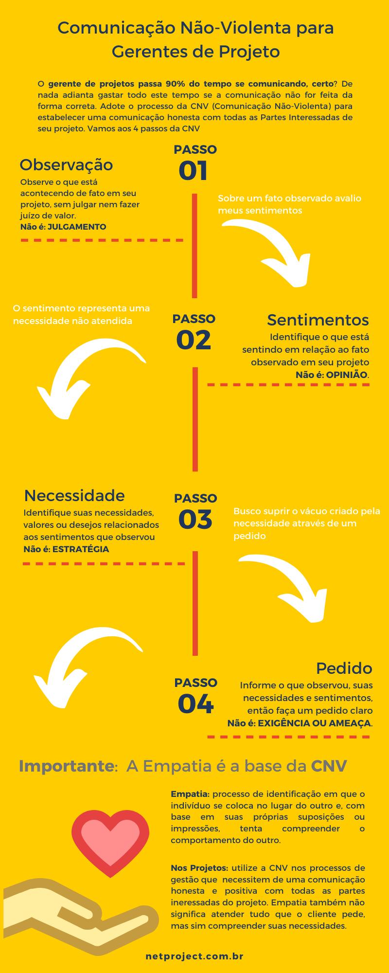 Infográfico – Comunicação Não-Violenta